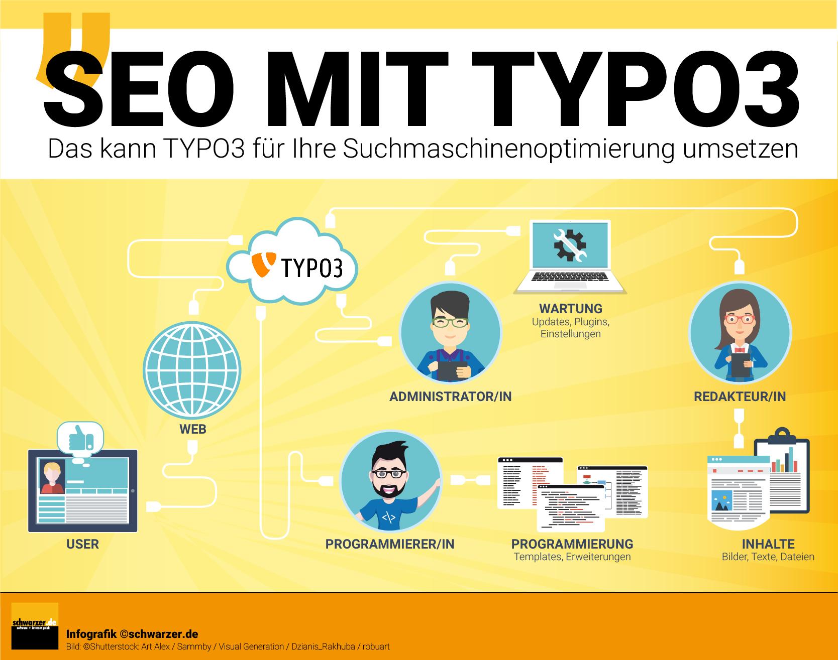 Infografik: SEO mit TYPO3 - Das kann Ihnen bei Ihrer Suchmaschinenoptimierung helfen.