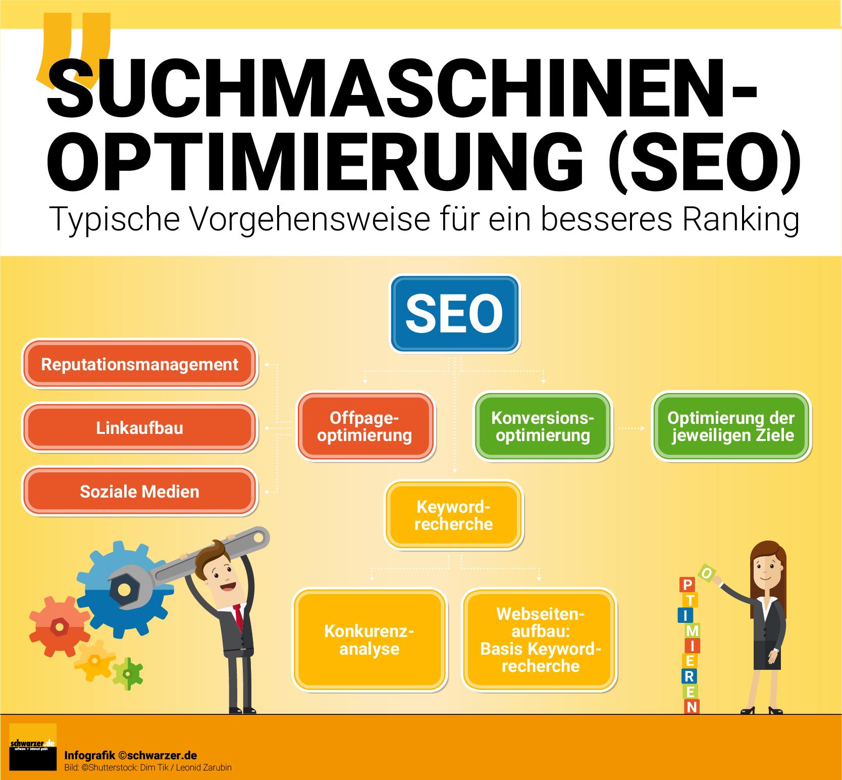 Infografik: Mit dieser Vorgehensweise bei der Suchmaschinenoptimierung (SEO) erreichen Sie ein besseres Ranking.
