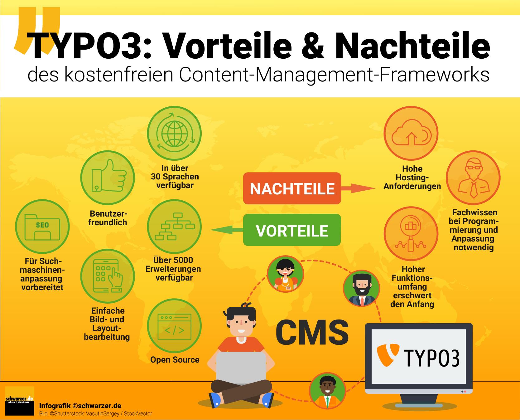 Infografik: Typo3 - Die Vor- und Nachteile des kostenfreien Content-Management-Frameworks.