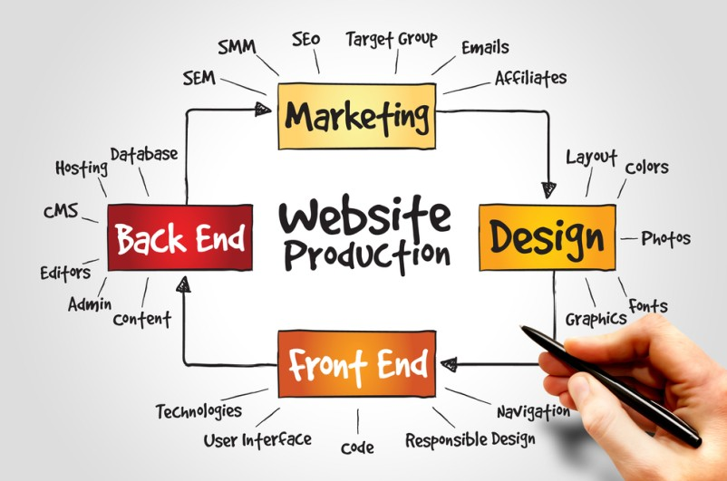 Eine Übersicht über die wichtigesten Punkte bei der Produktion einer Internetseite (Website). (#3)